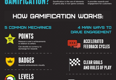 Gamification in Practice 02 – Gamification in Business